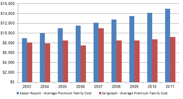 Kaiser graph of health care costs 2003-2011